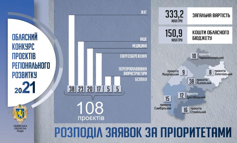 На конкурс проєктів регіонального розвитку зареєстровано 108 заявок