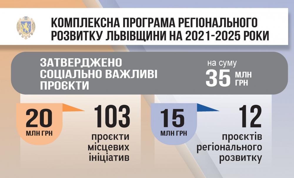 Затверджено соціально важливі проєкти, які будуть реалізовані на Львівщині цього року