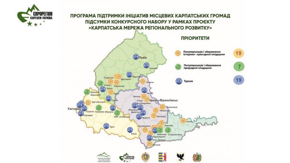 45 проєктів та майже 14 мільйонів гривень – карпатські громади знову реалізовуватимуть сміливі ініціативи