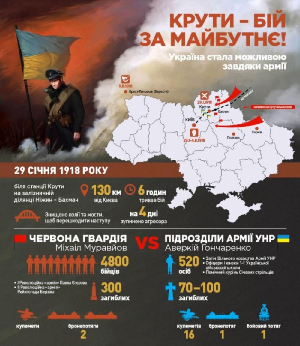 29 січня 2020 року – 102 роки бою під Крутами. Історична довідка